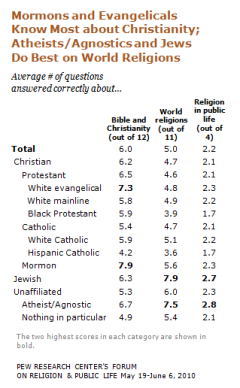US Religious Survey
